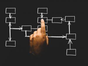 Organisationsstrukturen und -prozesse Unternehmensberatung Toni Wolter Business Manufaktur